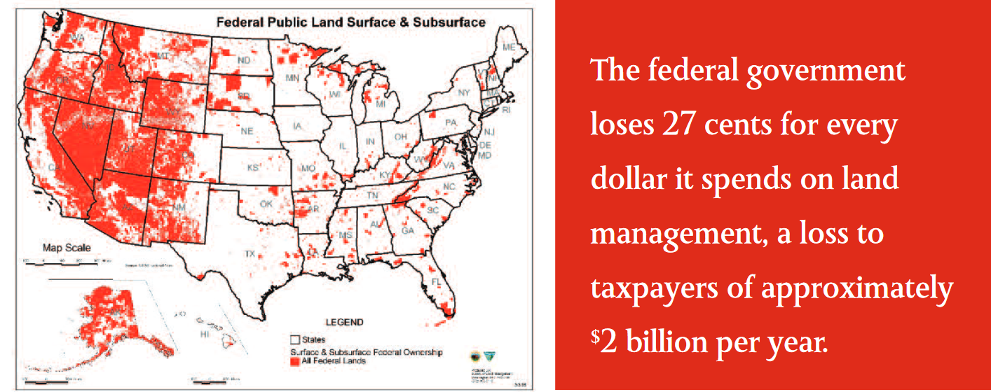 The federal government loses **27** cents for every dollar it spends on land management, a loss to taxpayers of approximately <sup>$</sup>**2 **billion per year.